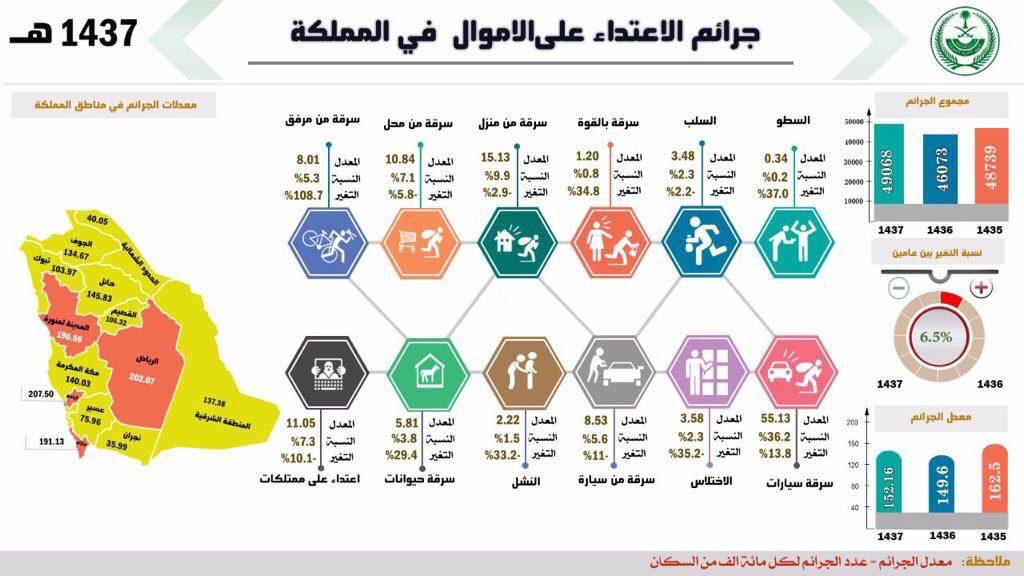 الجرائم في السعودية