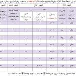 جدول مراجعة القران الكريم