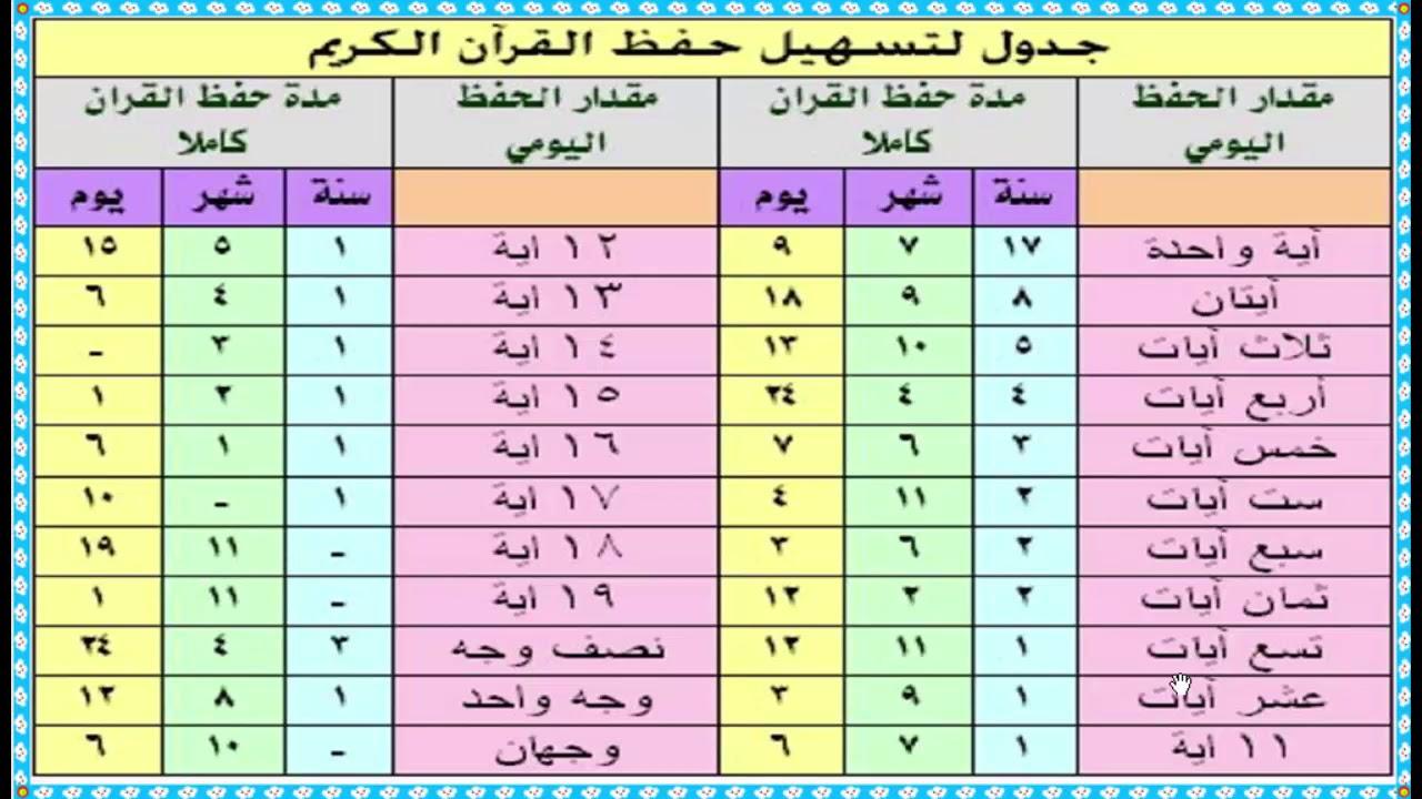 جدول تنظيم حفظ القران