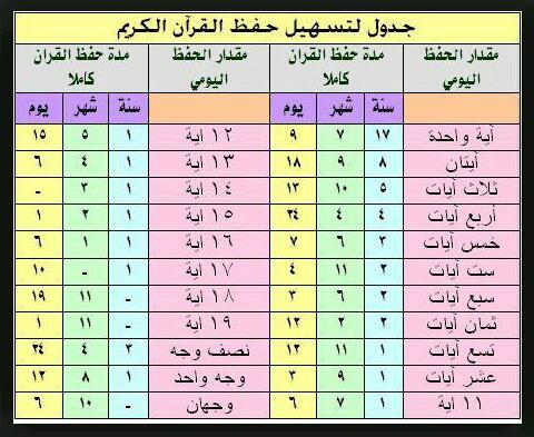 طرق مراجعة حفظ القرآن