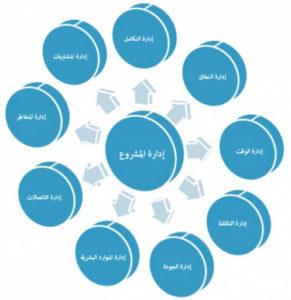 دورة إدارة المشاريع الاحترافية pmp الرياض 2020